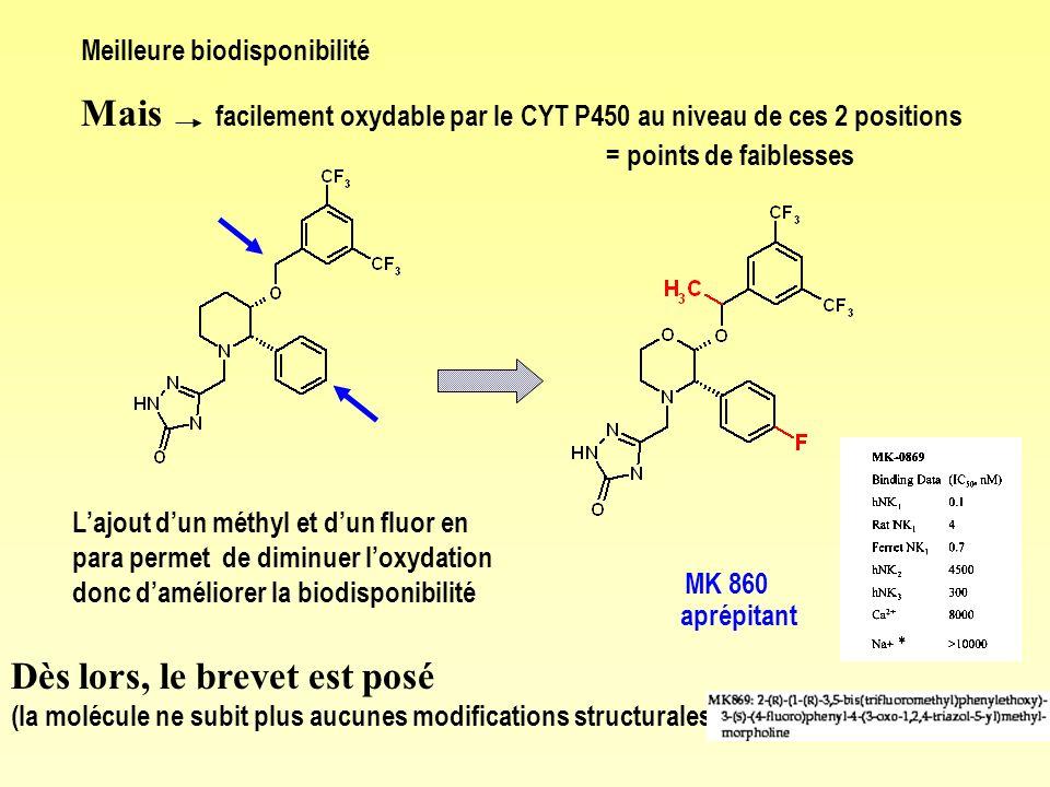 Meilleure biodisponibilité Mais facilement oxydable par le CYT P450 au niveau de ces 2 positions = points de faiblesses MK 860 aprépitant Lajout dun m