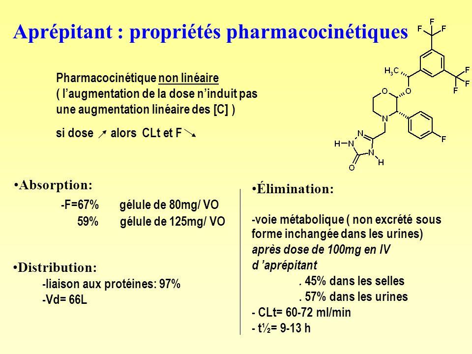 Aprépitant : propriétés pharmacocinétiques Pharmacocinétique non linéaire ( laugmentation de la dose ninduit pas une augmentation linéaire des [C] ) s