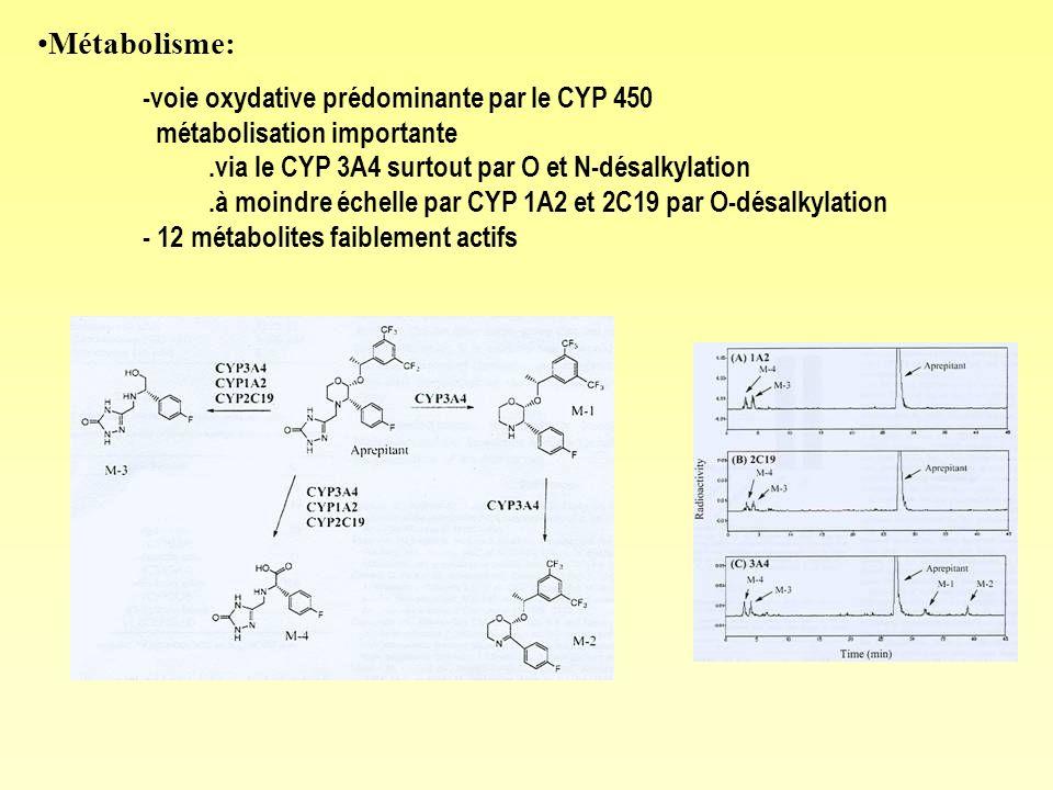 Métabolisme: -voie oxydative prédominante par le CYP 450 métabolisation importante.via le CYP 3A4 surtout par O et N-désalkylation.à moindre échelle par CYP 1A2 et 2C19 par O-désalkylation - 12 métabolites faiblement actifs