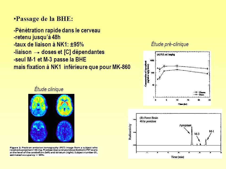 Passage de la BHE: -Pénétration rapide dans le cerveau -retenu jusquà 48h -taux de liaison à NK1: ±95% -liaison doses et [C] dépendantes -seul M-1 et M-3 passe la BHE mais fixation à NK1 inférieure que pour MK-860 Étude pré-clinique Étude clinique