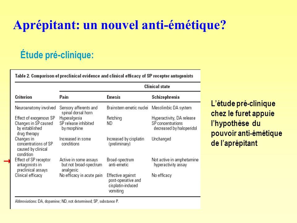 Aprépitant: un nouvel anti-émétique? Étude pré-clinique: Létude pré-clinique chez le furet appuie lhypothèse du pouvoir anti-émétique de laprépitant