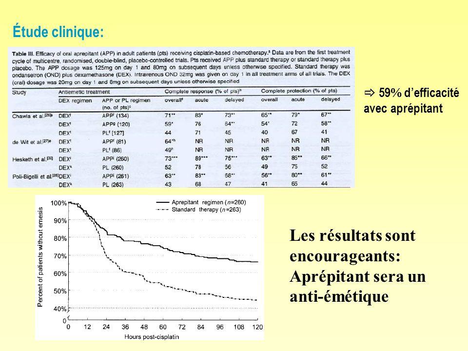 Étude clinique: 59 defficacité avec aprépitant Les résultats sont encourageants: Aprépitant sera un anti-émétique