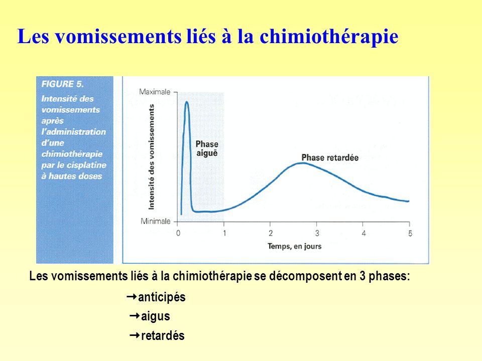 Les vomissements liés à la chimiothérapie Les vomissements liés à la chimiothérapie se décomposent en 3 phases: anticipés aigus retardés