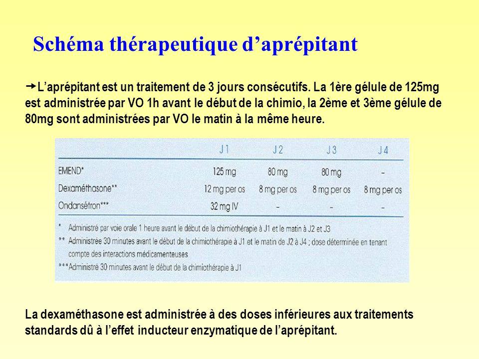 Schéma thérapeutique daprépitant La dexaméthasone est administrée à des doses inférieures aux traitements standards dû à leffet inducteur enzymatique