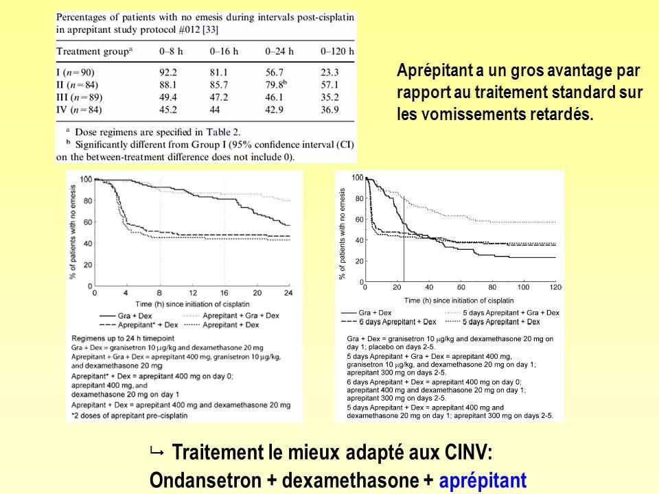 Traitement le mieux adapté aux CINV: Ondansetron + dexamethasone + aprépitant Aprépitant a un gros avantage par rapport au traitement standard sur les vomissements retardés.