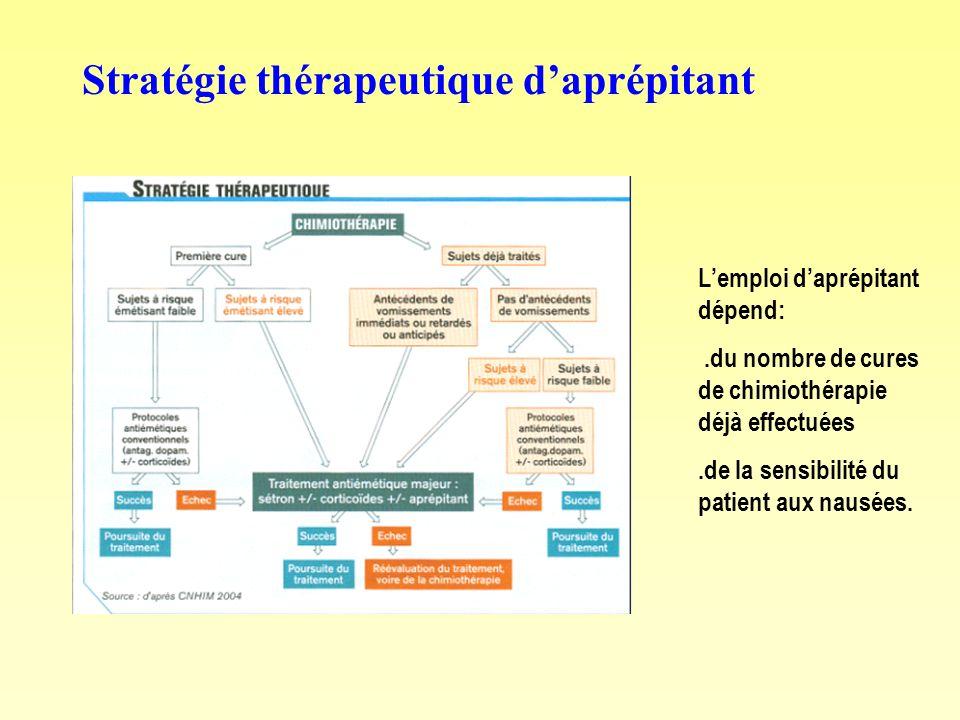 Stratégie thérapeutique daprépitant Lemploi daprépitant dépend:.du nombre de cures de chimiothérapie déjà effectuées.de la sensibilité du patient aux
