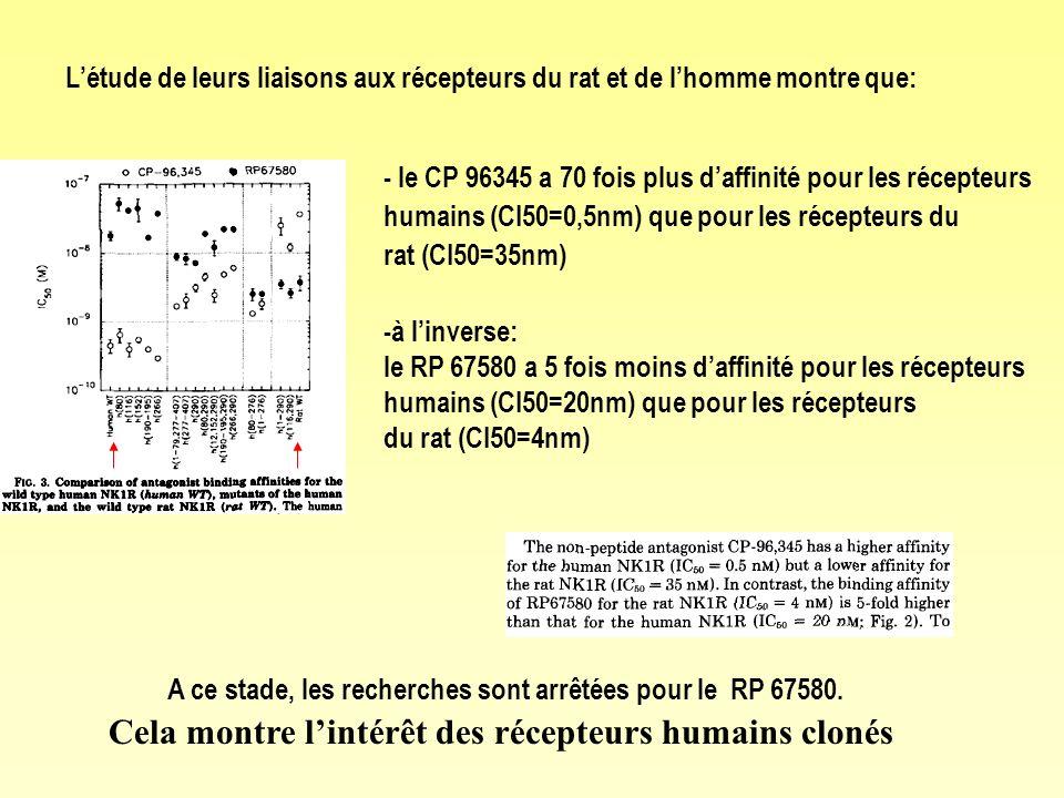 Du CP96345 à laprépitant: le MK860 Le CP 96,345 structure quinuclidique problème: affinité importante pour les canaux calciques donc -effet cardiaque: torsade de pointe -effet anti-nociceptif Ki=0,66 nM On tente d augmenter l affinité pour le R NK1 Le CP 99,994 structure de pipéridine amine -meilleure affinité pour le récepteur NK1 -passe facilement la BHE -moins affins pour les canaux ca²+ Ki=0,17 nM