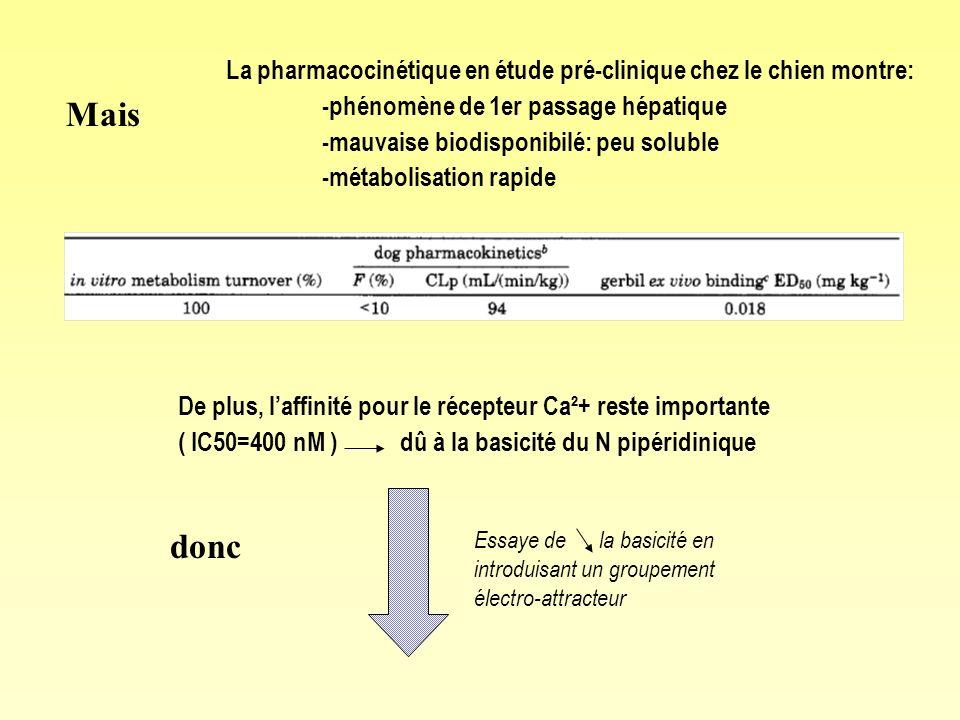 Mais La pharmacocinétique en étude pré-clinique chez le chien montre: -phénomène de 1er passage hépatique -mauvaise biodisponibilé: peu soluble -métabolisation rapide De plus, laffinité pour le récepteur Ca²+ reste importante ( IC50=400 nM ) dû à la basicité du N pipéridinique donc Essaye de la basicité en introduisant un groupement électro-attracteur