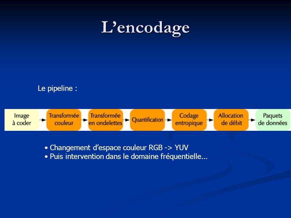 Lencodage Le pipeline : Changement despace couleur RGB -> YUV Puis intervention dans le domaine fréquentielle...