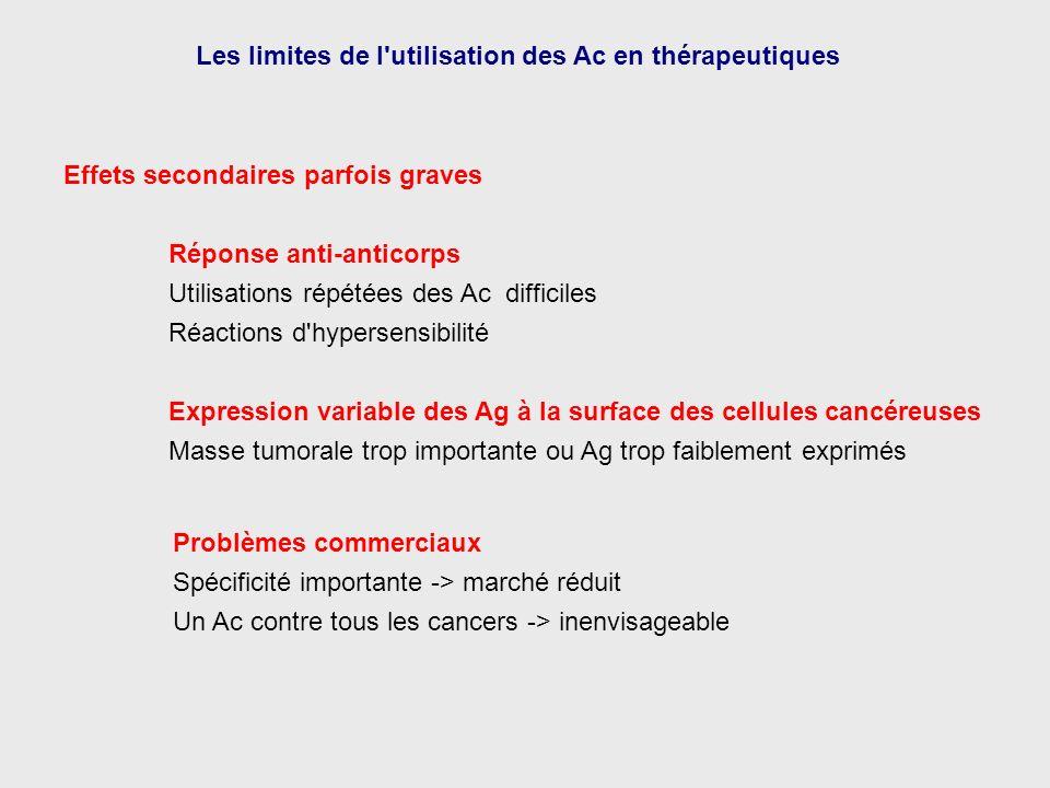 Effets secondaires parfois graves Réponse anti-anticorps Utilisations répétées des Ac difficiles Réactions d'hypersensibilité Les limites de l'utilisa