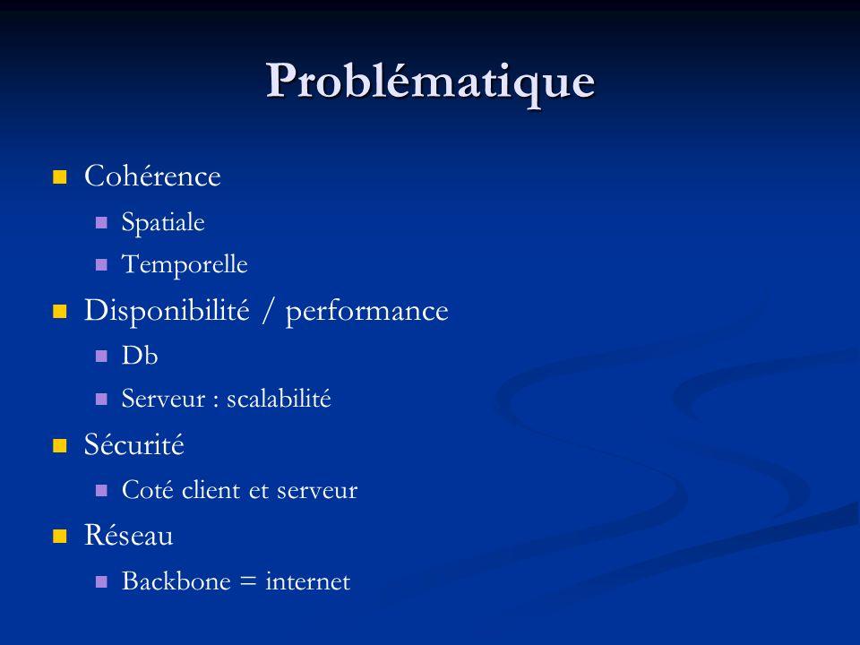 Problématique Cohérence Spatiale Temporelle Disponibilité / performance Db Serveur : scalabilité Sécurité Coté client et serveur Réseau Backbone = internet