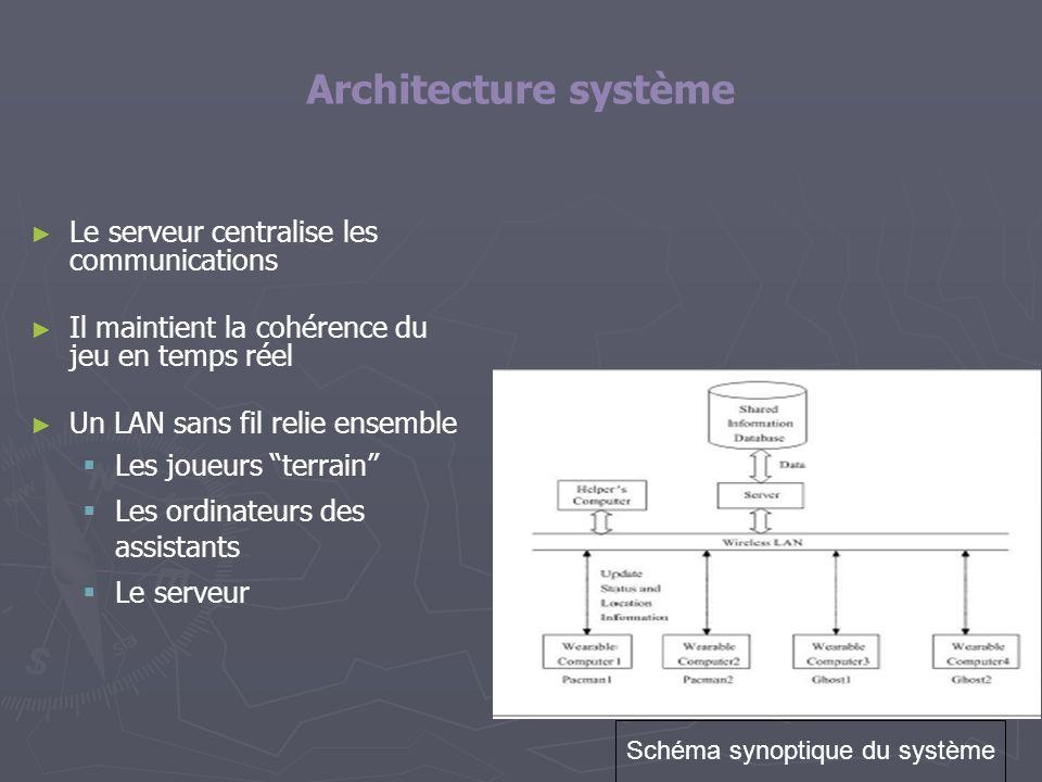 Architecture système Le serveur centralise les communications Il maintient la cohérence du jeu en temps réel Un LAN sans fil relie ensemble Les joueur