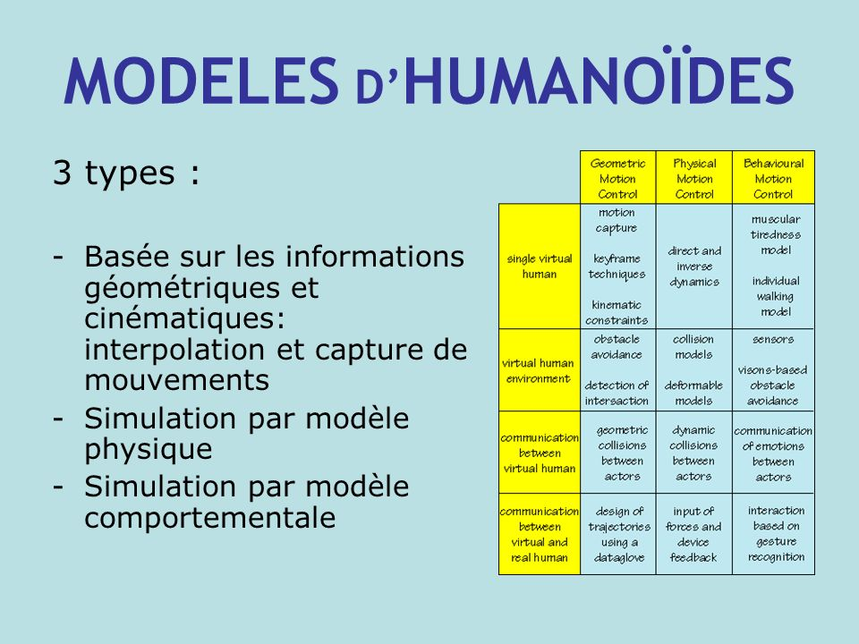 MODELES D HUMANOÏDES 3 types : -Basée sur les informations géométriques et cinématiques: interpolation et capture de mouvements -Simulation par modèle physique -Simulation par modèle comportementale
