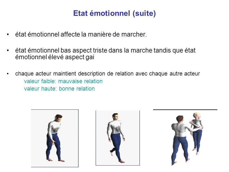 Etat émotionnel (suite) état émotionnel affecte la manière de marcher. état émotionnel bas aspect triste dans la marche tandis que état émotionnel éle