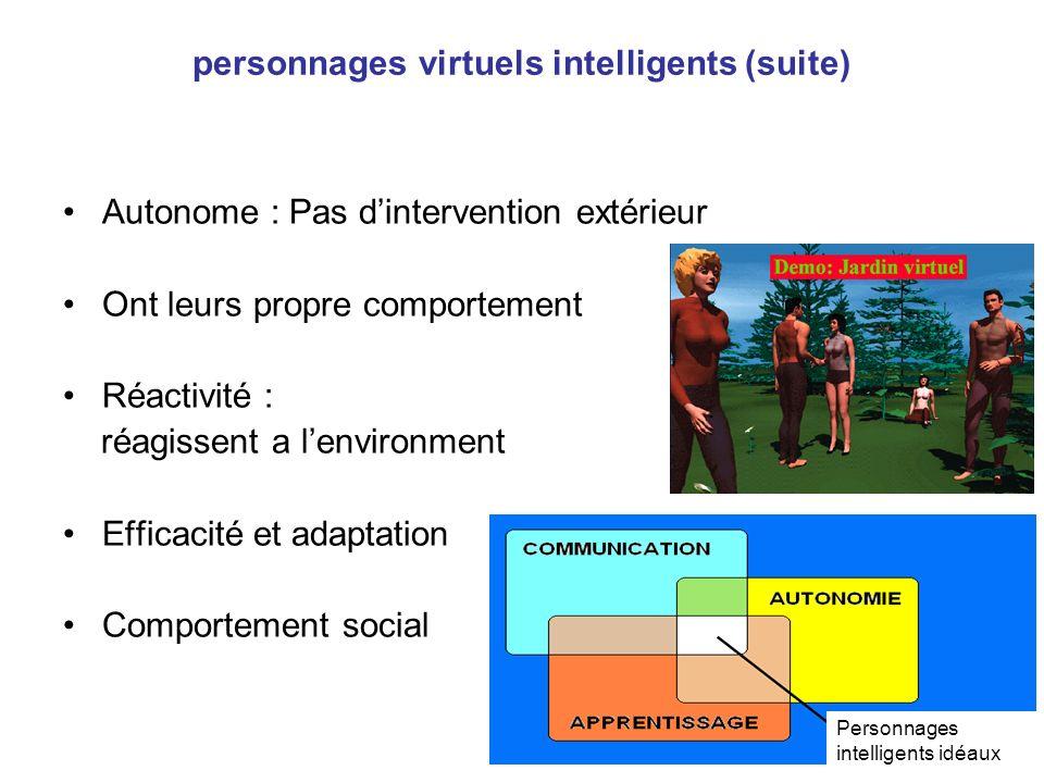 personnages virtuels intelligents (suite) Autonome : Pas dintervention extérieur Ont leurs propre comportement Réactivité : réagissent a lenvironment