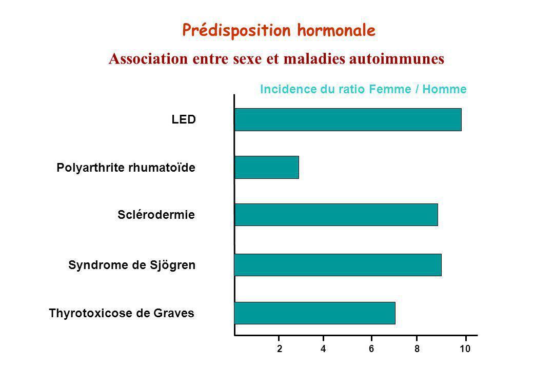 Prédisposition hormonale Association entre sexe et maladies autoimmunes LEDSclérodermiePolyarthrite rhumatoïde 102648 Syndrome de SjögrenThyrotoxicose