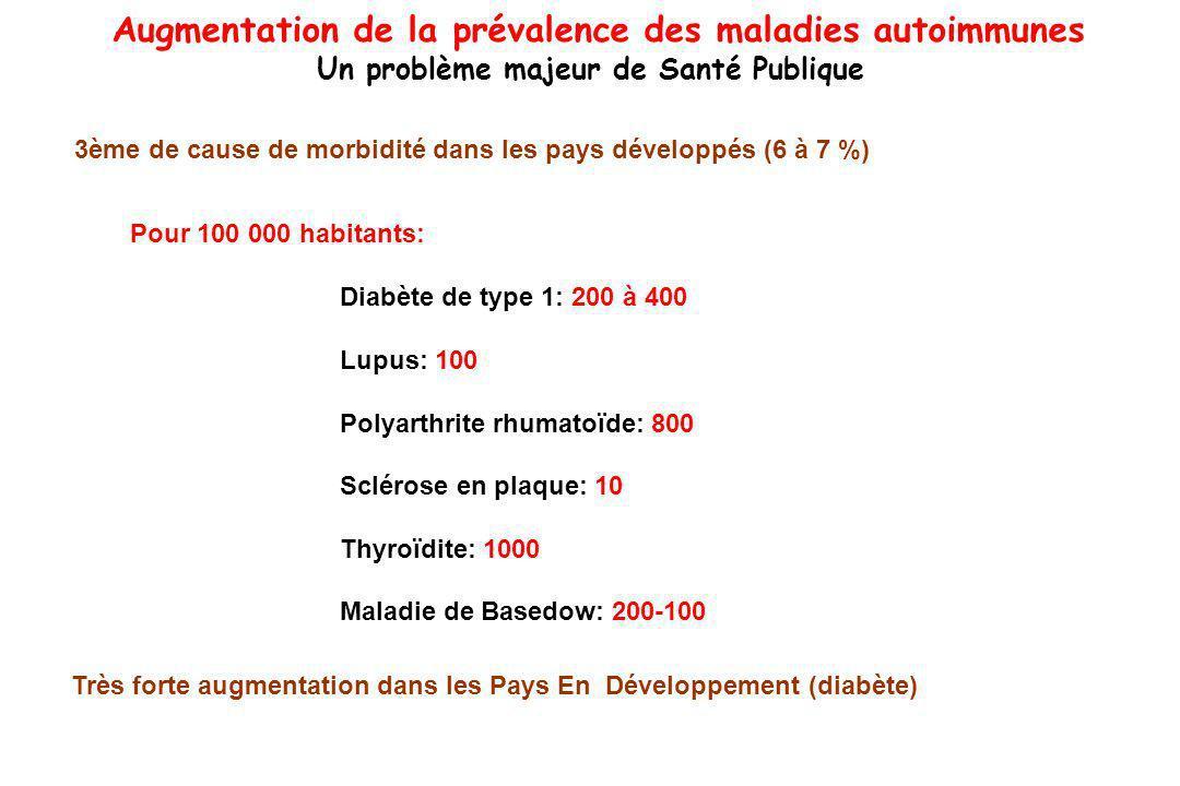 Augmentation de la prévalence des maladies autoimmunes Un problème majeur de Santé Publique Pour 100 000 habitants: Diabète de type 1: 200 à 400 Lupus