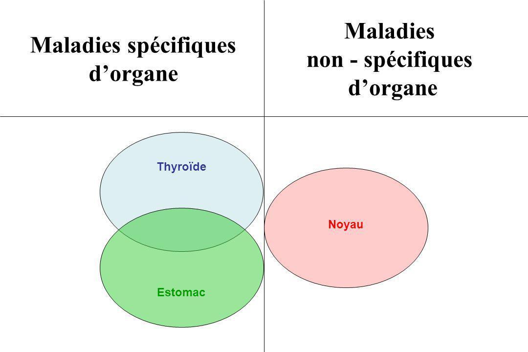 Maladies spécifiques dorgane Maladies non - spécifiques dorgane Thyroïde Estomac Noyau