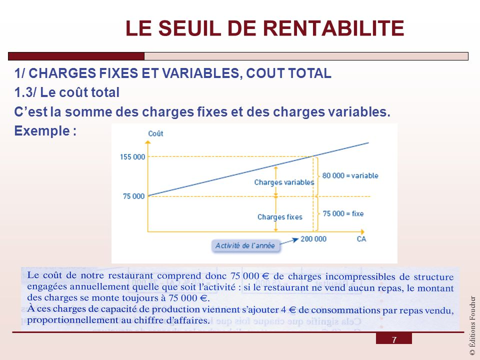 © Éditions Foucher 7 LE SEUIL DE RENTABILITE 1/ CHARGES FIXES ET VARIABLES, COUT TOTAL 1.3/ Le coût total Cest la somme des charges fixes et des charg