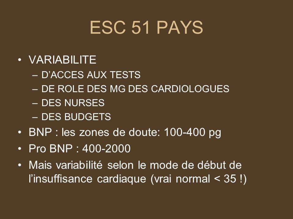 ESC 51 PAYS VARIABILITE –DACCES AUX TESTS –DE ROLE DES MG DES CARDIOLOGUES –DES NURSES –DES BUDGETS BNP : les zones de doute: 100-400 pg Pro BNP : 400-2000 Mais variabilité selon le mode de début de linsuffisance cardiaque (vrai normal < 35 !)