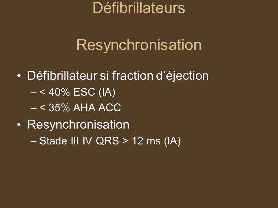 Défibrillateurs Resynchronisation Défibrillateur si fraction déjection –< 40% ESC (IA) –< 35% AHA ACC Resynchronisation –Stade III IV QRS > 12 ms (IA)