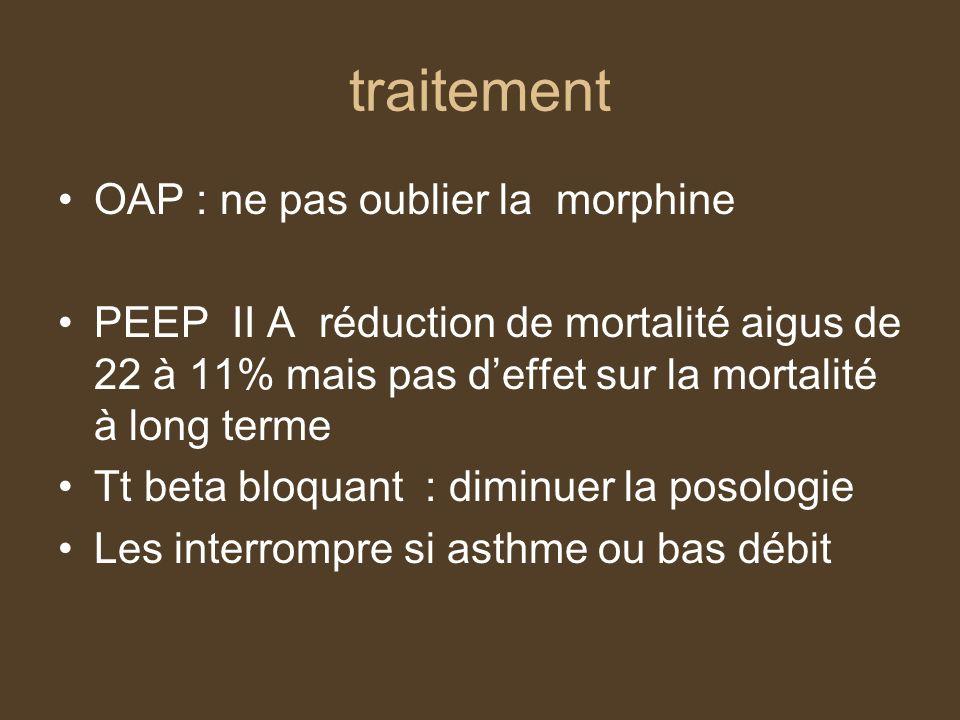 traitement OAP : ne pas oublier la morphine PEEP II A réduction de mortalité aigus de 22 à 11% mais pas deffet sur la mortalité à long terme Tt beta bloquant : diminuer la posologie Les interrompre si asthme ou bas débit