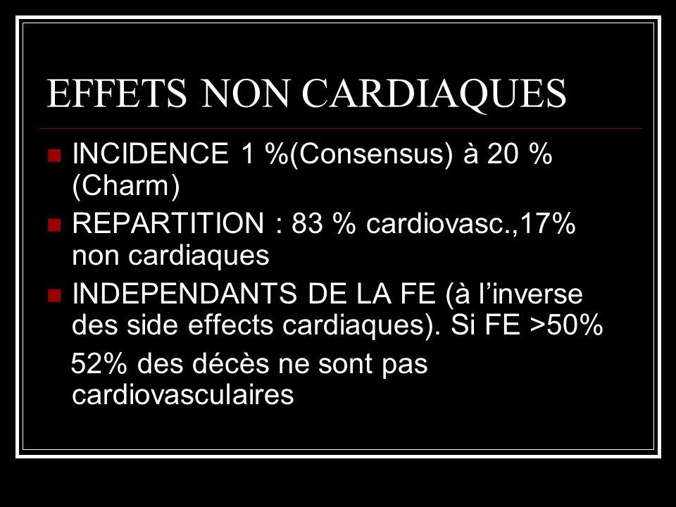 EFFETS NON CARDIAQUES INCIDENCE 1 %(Consensus) à 20 % (Charm) REPARTITION : 83 % cardiovasc.,17% non cardiaques INDEPENDANTS DE LA FE (à linverse des