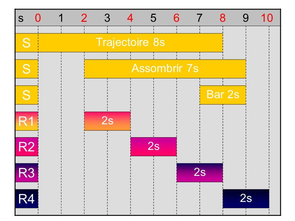 s012345678910 S Trajectoire 8s S Assombrir 7s S Bar 2s R1 2s R2 2s R3 2s R4 2s