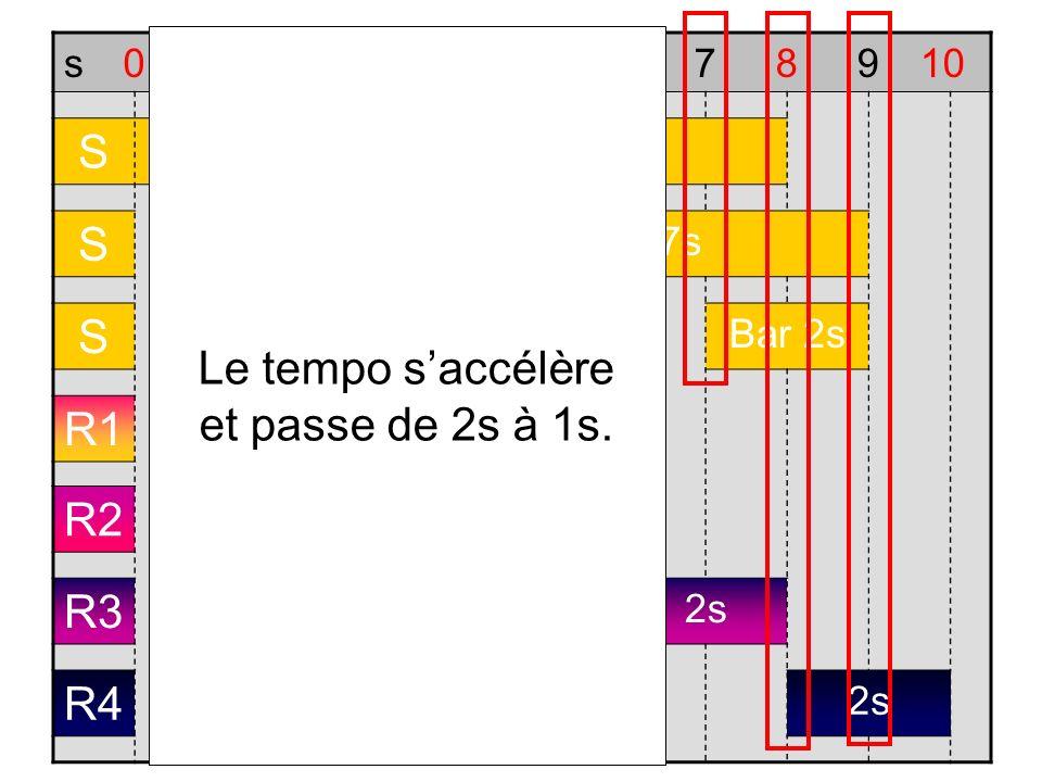 s012345678910 S Trajectoire 8s S Assombrir 7s S Bar 2s R1 2s R2 2s R3 2s R4 2s Le tempo saccélère et passe de 2s à 1s.