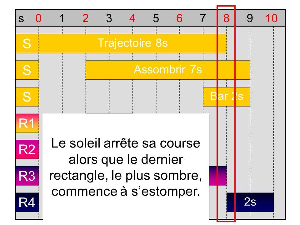 s012345678910 S Trajectoire 8s S Assombrir 7s S Bar 2s R1 2s R2 2s R3 2s R4 2s Le soleil arrête sa course alors que le dernier rectangle, le plus somb