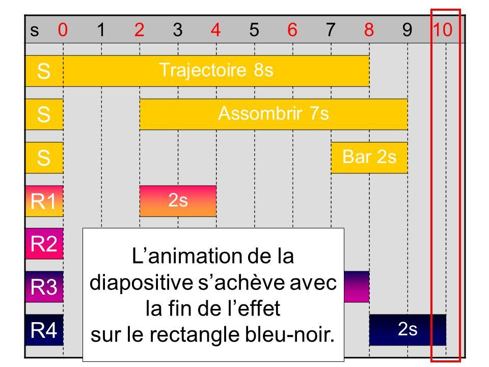 s012345678910 S Trajectoire 8s S Assombrir 7s S Bar 2s R1 2s R2 2s R3 2s R4 2s Lanimation de la diapositive sachève avec la fin de leffet sur le recta