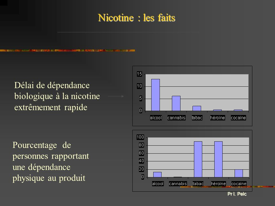 Nicotine : les faits Délai de dépendance biologique à la nicotine extrêmement rapide Pourcentage de personnes rapportant une dépendance physique au pr