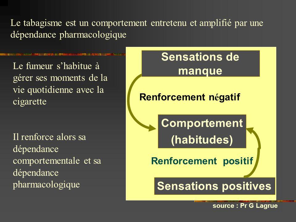 Sensations de manque Renforcement n é gatif Sensations positives Comportement (habitudes) Renforcement positif source : Pr G Lagrue Le fumeur shabitue