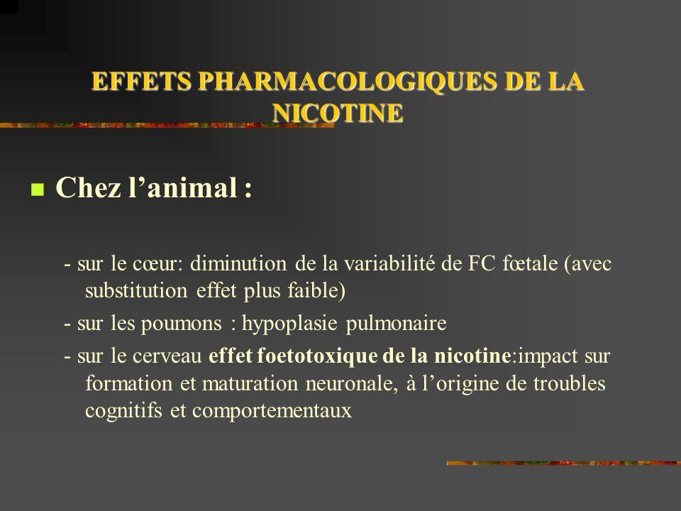 EFFETS PHARMACOLOGIQUES DE LA NICOTINE Chez lanimal : - sur le cœur: diminution de la variabilité de FC fœtale (avec substitution effet plus faible) - sur les poumons : hypoplasie pulmonaire - sur le cerveau effet foetotoxique de la nicotine:impact sur formation et maturation neuronale, à lorigine de troubles cognitifs et comportementaux
