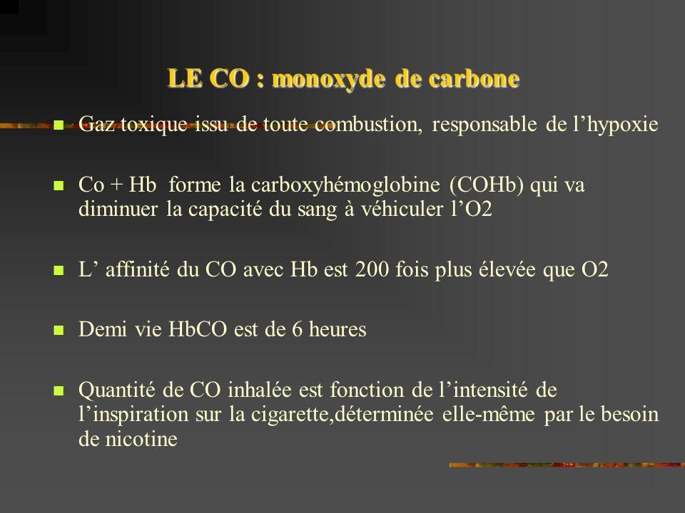 LE CO : monoxyde de carbone Gaz toxique issu de toute combustion, responsable de lhypoxie Co + Hb forme la carboxyhémoglobine (COHb) qui va diminuer la capacité du sang à véhiculer lO2 L affinité du CO avec Hb est 200 fois plus élevée que O2 Demi vie HbCO est de 6 heures Quantité de CO inhalée est fonction de lintensité de linspiration sur la cigarette,déterminée elle-même par le besoin de nicotine