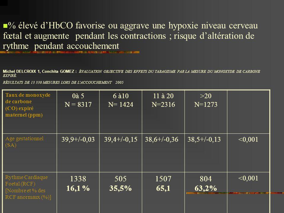 Taux de monoxyde de carbone (CO) expiré maternel (ppm) 0à 5 N = 8317 6 à10 N= 1424 11 à 20 N=2316 >20 N=1273 Age gestationnel (SA) 39,9+/-0,0339,4+/-0,1538,6+/-0,3638,5+/-0,13<0,001 Rythme Cardiaque Foetal (RCF) [Nombre et % des RCF anormaux (%)] 1338 16,1 % 505 35,5% 1507 65,1 804 63,2% <0,001 % élevé dHbCO favorise ou aggrave une hypoxie niveau cerveau fœtal et augmente pendant les contractions ; risque daltération de rythme pendant accouchement Michel DELCROIX 1, Conchita GOMEZ : ÉVALUATION OBJECTIVE DES EFFETS DU TABAGISME PAR LA MESURE DU MONOXYDE DE CARBONE EXPIRÉ.