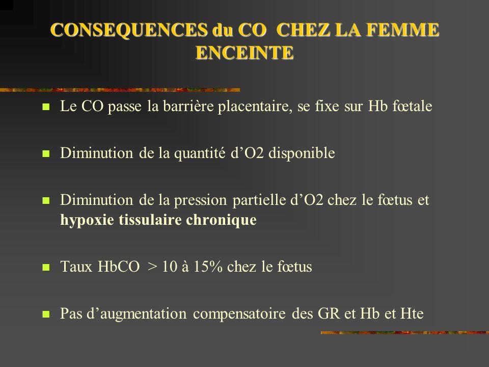 CONSEQUENCES du CO CHEZ LA FEMME ENCEINTE Le CO passe la barrière placentaire, se fixe sur Hb fœtale Diminution de la quantité dO2 disponible Diminution de la pression partielle dO2 chez le fœtus et hypoxie tissulaire chronique Taux HbCO > 10 à 15% chez le fœtus Pas daugmentation compensatoire des GR et Hb et Hte