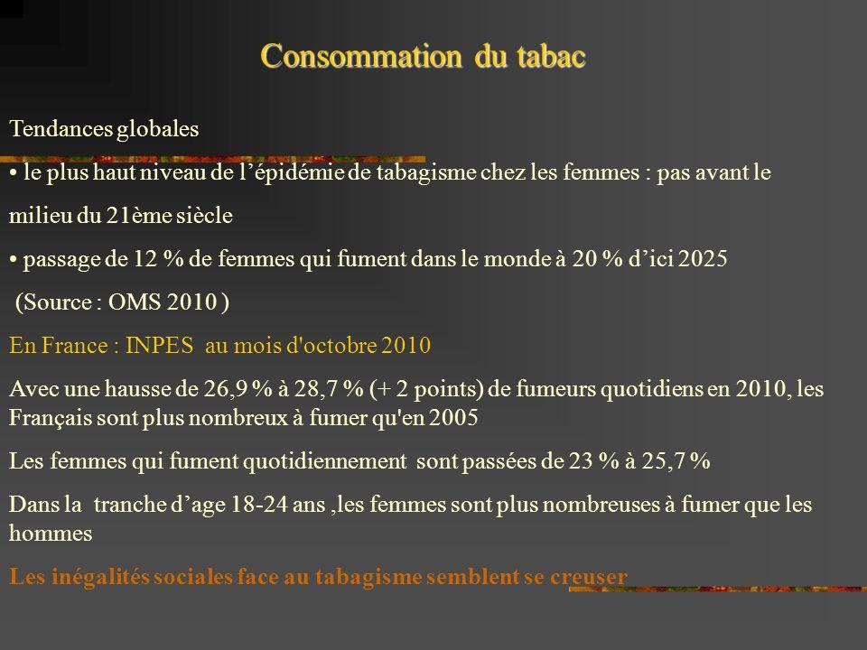 Tendances globales le plus haut niveau de lépidémie de tabagisme chez les femmes : pas avant le milieu du 21ème siècle passage de 12 % de femmes qui fument dans le monde à 20 % dici 2025 (Source : OMS 2010 ) En France : INPES au mois d octobre 2010 Avec une hausse de 26,9 % à 28,7 % (+ 2 points) de fumeurs quotidiens en 2010, les Français sont plus nombreux à fumer qu en 2005 Les femmes qui fument quotidiennement sont passées de 23 % à 25,7 % Dans la tranche dage 18-24 ans,les femmes sont plus nombreuses à fumer que les hommes Les inégalités sociales face au tabagisme semblent se creuser Consommation du tabac