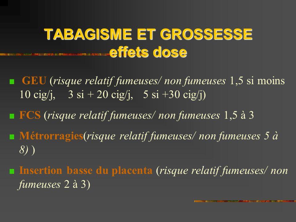 TABAGISME ET GROSSESSE effets dose GEU (risque relatif fumeuses/ non fumeuses 1,5 si moins 10 cig/j, 3 si + 20 cig/j, 5 si +30 cig/j) FCS (risque relatif fumeuses/ non fumeuses 1,5 à 3 Métrorragies(risque relatif fumeuses/ non fumeuses 5 à 8) ) Insertion basse du placenta (risque relatif fumeuses/ non fumeuses 2 à 3)