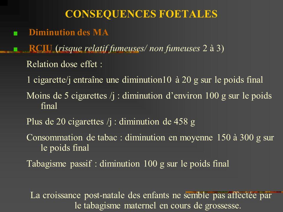 CONSEQUENCES FOETALES Diminution des MA RCIU (risque relatif fumeuses/ non fumeuses 2 à 3) Relation dose effet : 1 cigarette/j entraîne une diminution10 à 20 g sur le poids final Moins de 5 cigarettes /j : diminution denviron 100 g sur le poids final Plus de 20 cigarettes /j : diminution de 458 g Consommation de tabac : diminution en moyenne 150 à 300 g sur le poids final Tabagisme passif : diminution 100 g sur le poids final La croissance post-natale des enfants ne semble pas affectée par le tabagisme maternel en cours de grossesse.
