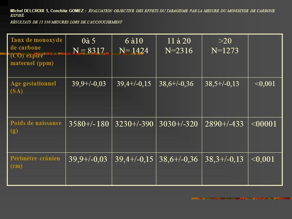 Taux de monoxyde de carbone (CO) expiré maternel (ppm) 0à 5 N = 8317 6 à10 N= 1424 11 à 20 N=2316 >20 N=1273 Age gestationnel (SA) 39,9+/-0,0339,4+/-0,1538,6+/-0,3638,5+/-0,13<0,001 Poids de naissance (g) 3580+/- 1803230+/-3903030+/-3202890+/-433<00001 Périmètre crânien (cm) 39,9+/-0,0339,4+/-0,1538,6+/-0,3638,3+/-0,13<0,001 Michel DELCROIX 1, Conchita GOMEZ : ÉVALUATION OBJECTIVE DES EFFETS DU TABAGISME PAR LA MESURE DU MONOXYDE DE CARBONE EXPIRÉ.