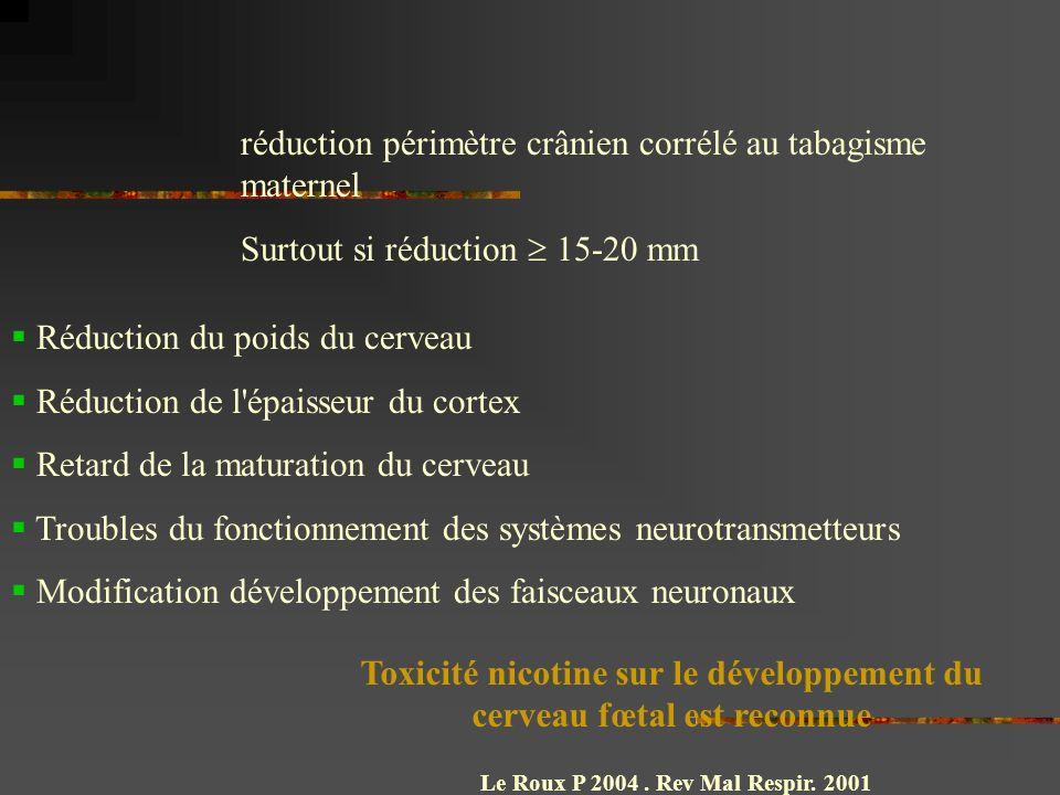 réduction périmètre crânien corrélé au tabagisme maternel Surtout si réduction 15-20 mm Réduction du poids du cerveau Réduction de l épaisseur du cortex Retard de la maturation du cerveau Troubles du fonctionnement des systèmes neurotransmetteurs Modification développement des faisceaux neuronaux Toxicité nicotine sur le développement du cerveau fœtal est reconnue Le Roux P 2004.