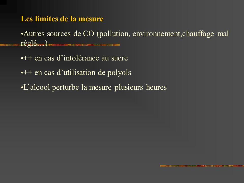 Les limites de la mesure Autres sources de CO (pollution, environnement,chauffage mal réglé…) ++ en cas dintolérance au sucre ++ en cas dutilisation de polyols Lalcool perturbe la mesure plusieurs heures