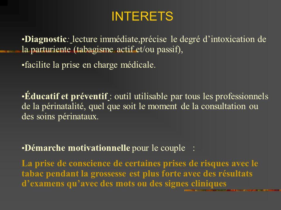 INTERETS Diagnostic: lecture immédiate,précise le degré dintoxication de la parturiente (tabagisme actif et/ou passif), facilite la prise en charge médicale.