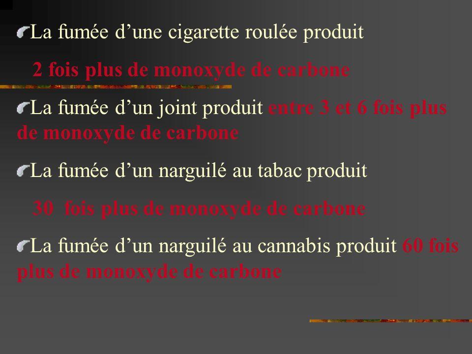 La fumée dune cigarette roulée produit 2 fois plus de monoxyde de carbone La fumée dun joint produit entre 3 et 6 fois plus de monoxyde de carbone La fumée dun narguilé au tabac produit 30 fois plus de monoxyde de carbone La fumée dun narguilé au cannabis produit 60 fois plus de monoxyde de carbone