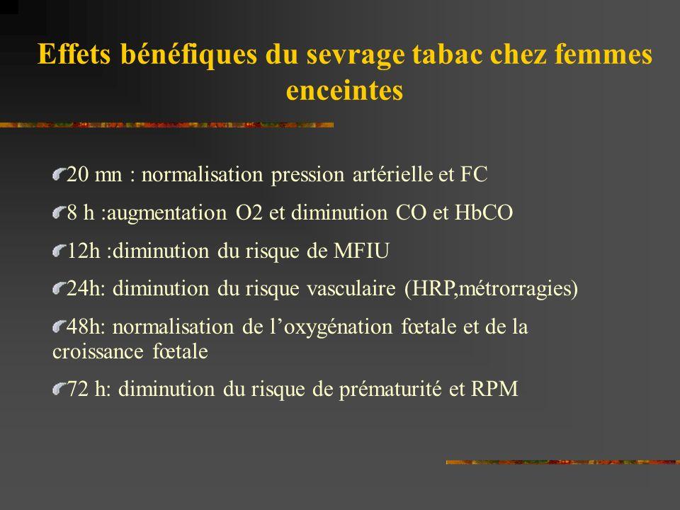 Effets bénéfiques du sevrage tabac chez femmes enceintes 20 mn : normalisation pression artérielle et FC 8 h :augmentation O2 et diminution CO et HbCO 12h :diminution du risque de MFIU 24h: diminution du risque vasculaire (HRP,métrorragies) 48h: normalisation de loxygénation fœtale et de la croissance fœtale 72 h: diminution du risque de prématurité et RPM