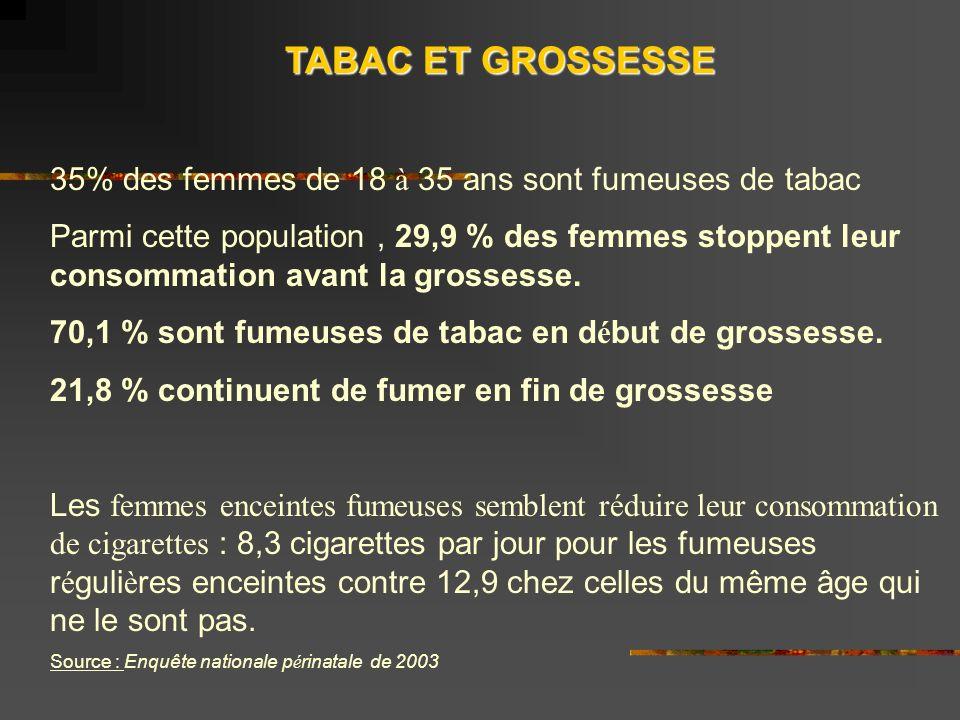 TABAC ET GROSSESSE 35% des femmes de 18 à 35 ans sont fumeuses de tabac Parmi cette population, 29,9 % des femmes stoppent leur consommation avant la grossesse.