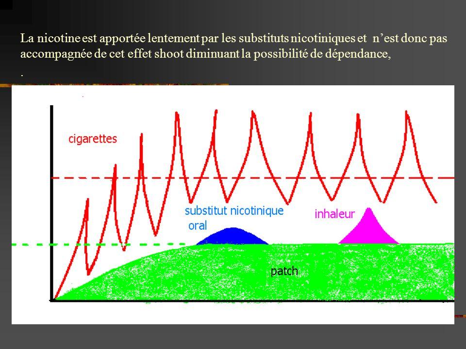 La nicotine est apportée lentement par les substituts nicotiniques et nest donc pas accompagnée de cet effet shoot diminuant la possibilité de dépenda