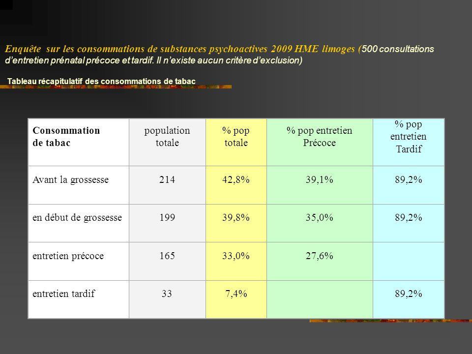 Consommation de tabac population totale % pop totale % pop entretien Précoce % pop entretien Tardif Avant la grossesse21442,8%39,1%89,2% en début de grossesse19939,8%35,0%89,2% entretien précoce16533,0%27,6% entretien tardif337,4% 89,2% Enquête sur les consommations de substances psychoactives 2009 HME limoges ( 500 consultations dentretien prénatal précoce et tardif.