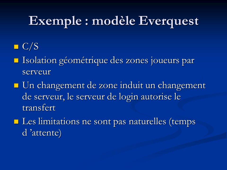 Exemple : modèle Everquest C/S C/S Isolation géométrique des zones joueurs par serveur Isolation géométrique des zones joueurs par serveur Un changeme